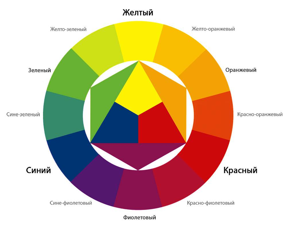 На что обратить внимания при выборе цвета для своей кухни